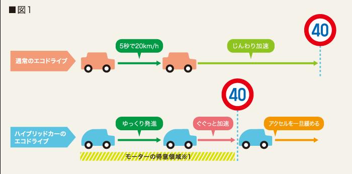 燃費向上に必要な運転はノロノロではなくメリハリです1