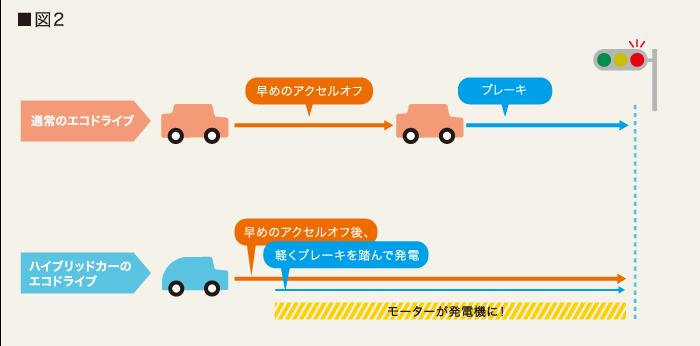 燃費向上に必要な運転はノロノロではなくメリハリです2